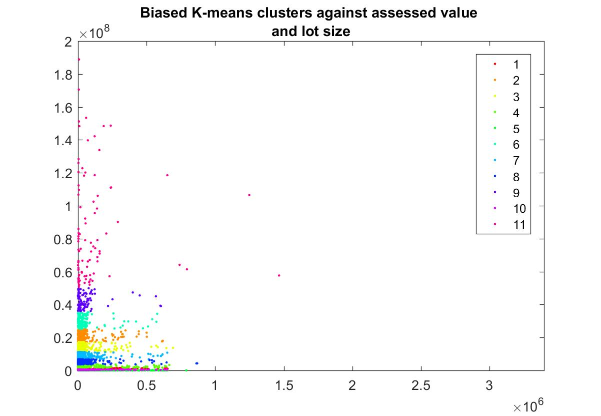 Kmeans scatter plot of the clusters against two features